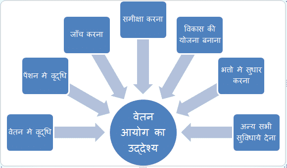 Seventh Pay Commission in Hindi