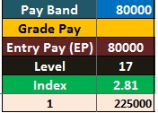 7th-pay-commission-pay-scale-salary-for-pay-band-80000-pay-matrix